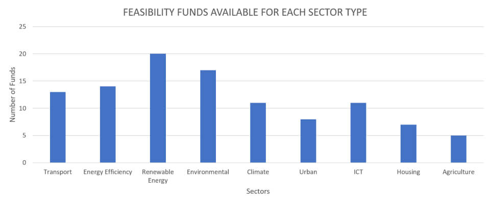 Feasibility Funds Availble For Each Sector Type
