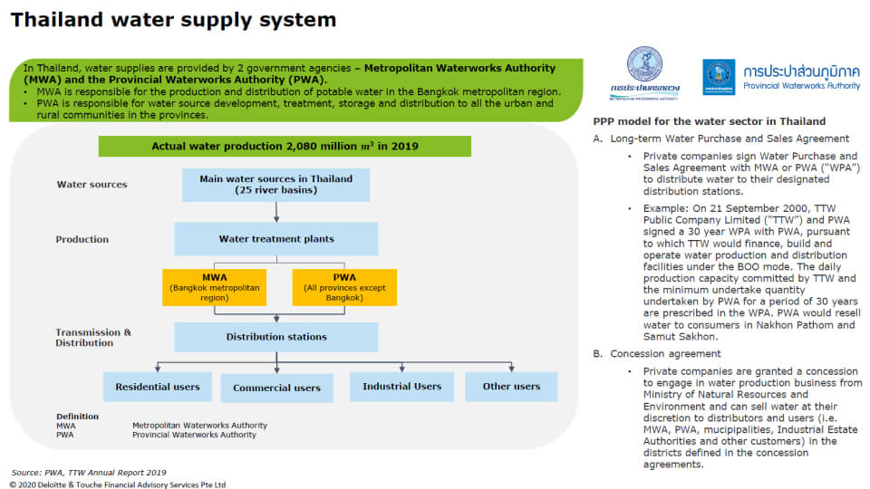 Thailand water supply PPP structure