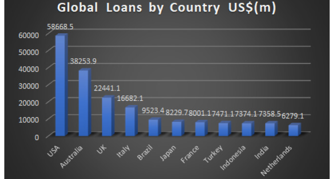 Global Loans by Country