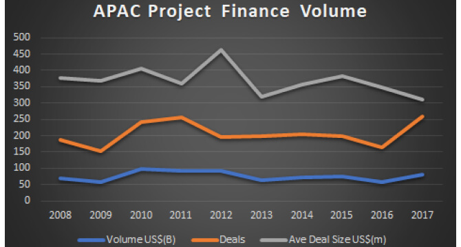 Volume and Deal Flows of Project Finance deals in APAC